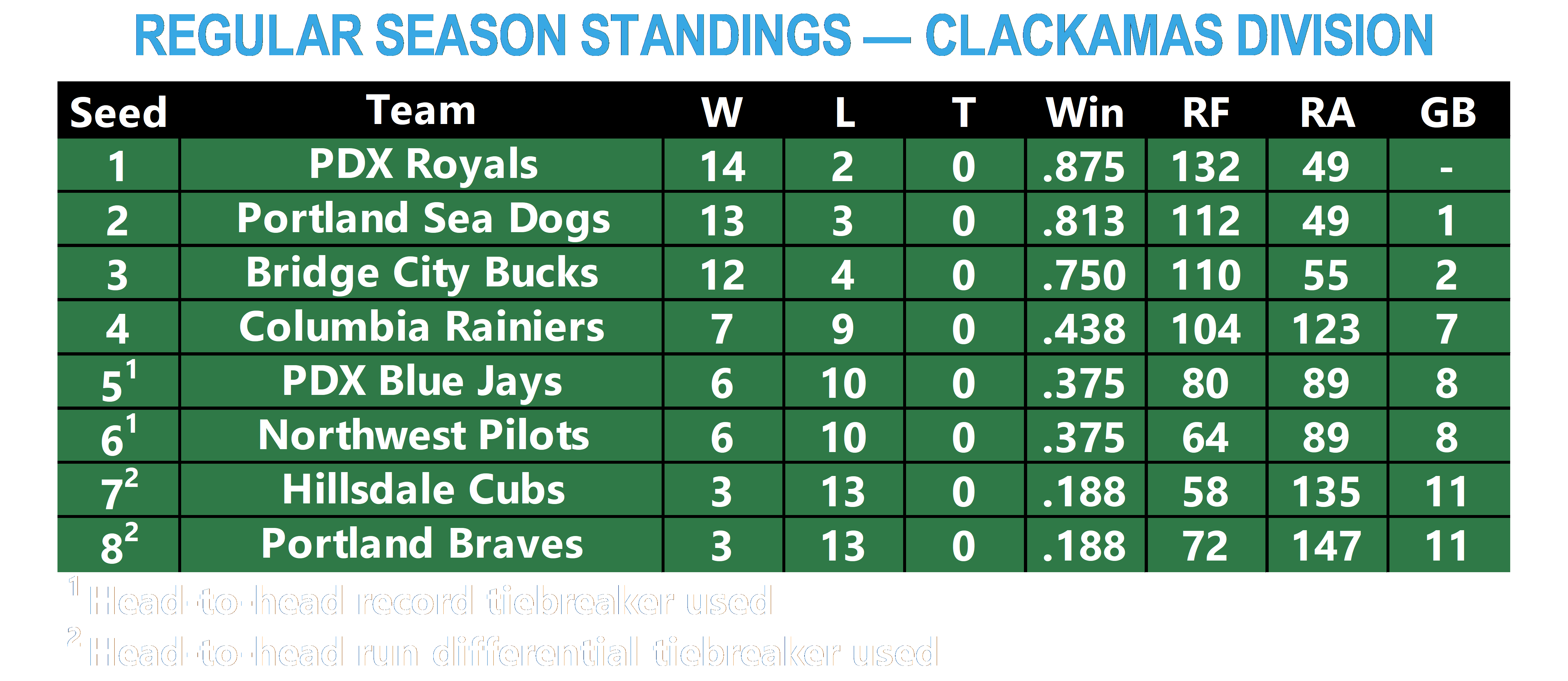Regular Season Standings